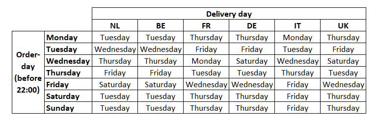 delivery-times